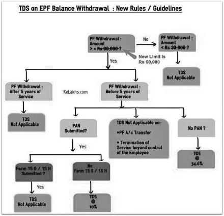 EPF Withdrawal Amount